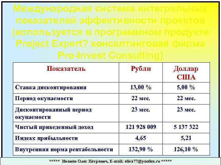 Международная система интегральных показателей эффективности проектов (используется в программном продукте Project Expert? консалтинговая фирма
