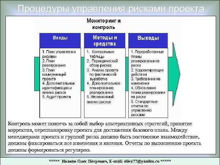 Процедуры управления рисками проекта Контроль может повлечь за собой выбор альтернативных стратегий, принятие корректив,
