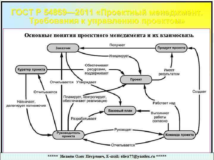 ГОСТ Р 54869— 2011 «Проектный менеджмент. Требования к управлению проектом» Основные понятия проектного менеджмента