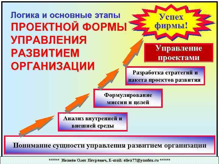 Логика и основные этапы ПРОЕКТНОЙ ФОРМЫ УПРАВЛЕНИЯ РАЗВИТИЕМ ОРГАНИЗАЦИИ Успех фирмы! Управление проектами Разработка