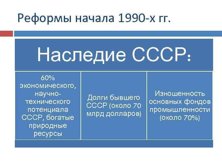 Реформы начала 1990 -х гг. Наследие СССР: 60% экономического, научнотехнического потенциала СССР, богатые природные