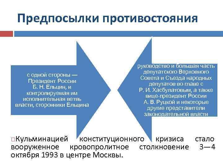 Предпосылки противостояния с одной стороны — Президент России Б. Н. Ельцин, и контролируемая им