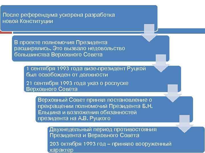 После референдума ускорена разработка новой Конституции В проекте полномочия Президента расширялись. Это вызвало недовольство