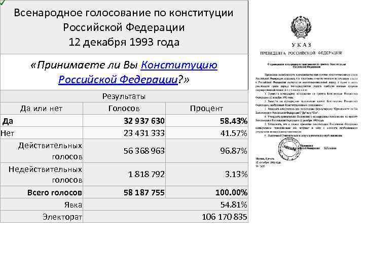 Всенародное голосование по конституции Российской Федерации 12 декабря 1993 года «Принимаете ли Вы Конституцию