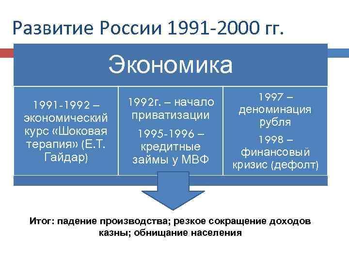 Развитие России 1991 -2000 гг. Экономика 1991 -1992 – экономический курс «Шоковая терапия» (Е.