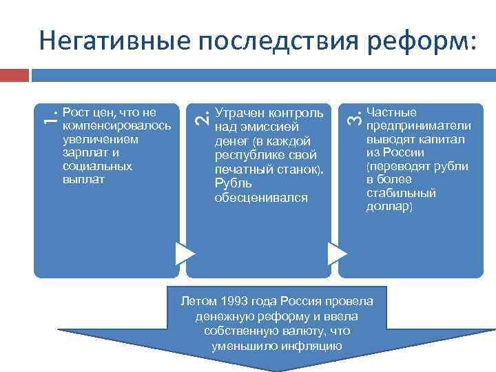Утрачен контроль над эмиссией денег (в каждой республике свой печатный станок). Рубль обесценивался 3.