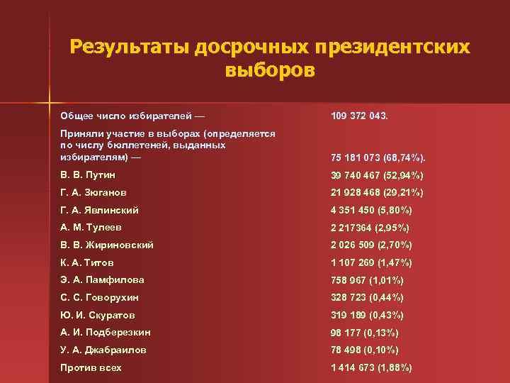 Результаты досрочных президентских выборов Общее число избирателей — 109 372 043. Приняли участие в