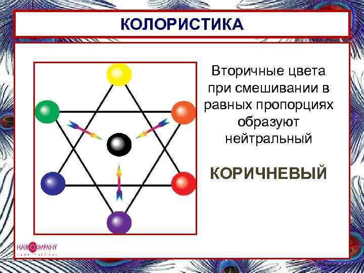 КОЛОРИСТИКА Вторичные цвета при смешивании в равных пропорциях образуют нейтральный КОРИЧНЕВЫЙ