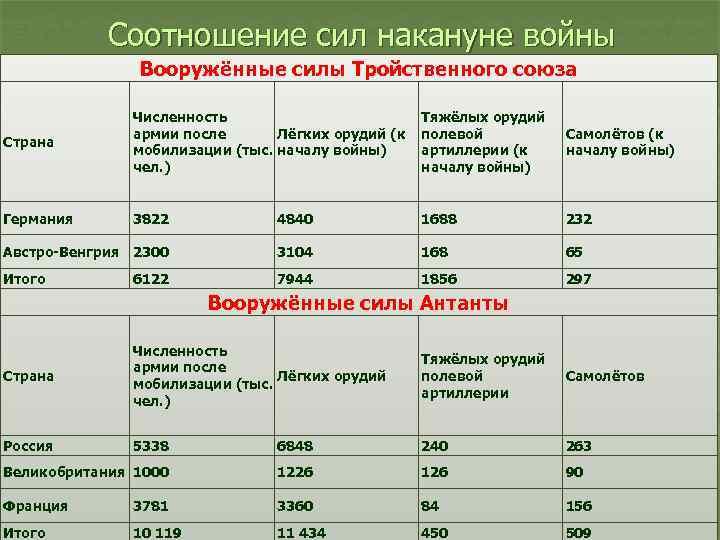 Соотношение сил накануне войны Вооружённые силы Тройственного союза Страна Численность Лёгких орудий (к армии