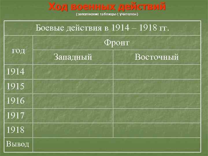Ход военных действий (заполнение таблицы с учителем) Боевые действия в 1914 – 1918 гг.