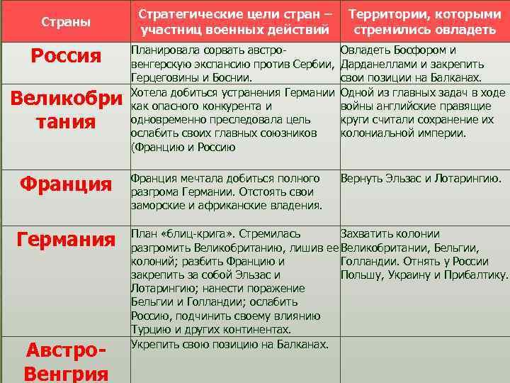 Страны Россия Великобри тания Франция Германия Австро. Венгрия Стратегические цели стран – Территории, которыми