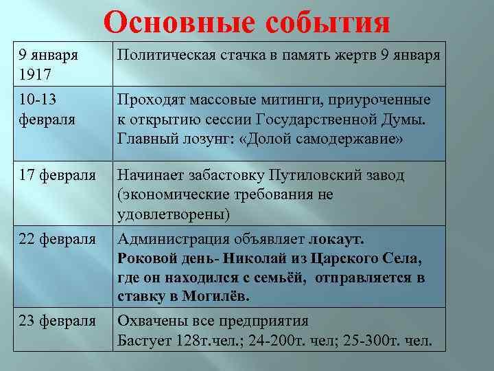 Основные события 9 января 1917 10 -13 февраля Политическая стачка в память жертв 9