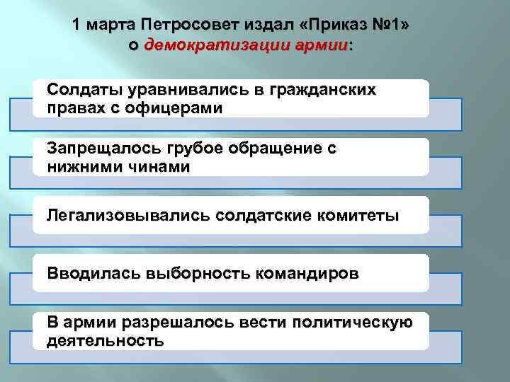 1 марта Петросовет издал «Приказ № 1» о демократизации армии: Солдаты уравнивались в гражданских