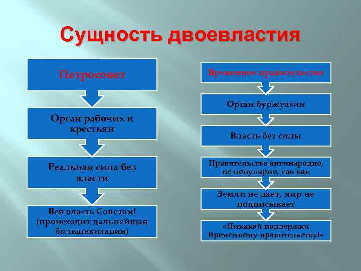 Сущность двоевластия Петросовет Временное правительство Орган буржуазии Орган рабочих и крестьян Реальная сила без