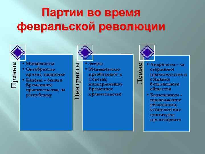 • Эсеры • Меньшевикипреобладают в Советах, поддерживают Временное правительство Левые • Монархисты •