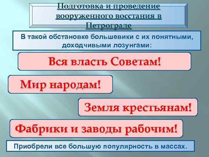 Подготовка и проведение вооруженного восстания в Петрограде В такой обстановке большевики с их понятными,