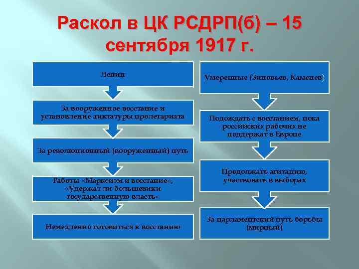 Раскол в ЦК РСДРП(б) – 15 сентября 1917 г. Ленин За вооруженное восстание и