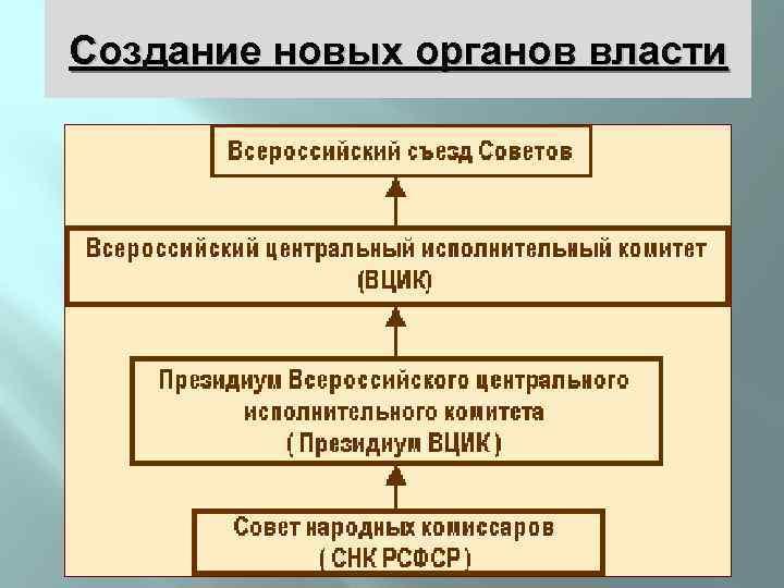 Создание новых органов власти