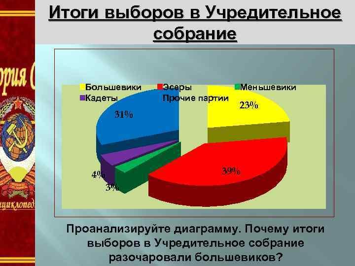 Итоги выборов в Учредительное собрание Большевики Кадеты 31% Эсеры Прочие партии Меньшевики 23% 39%