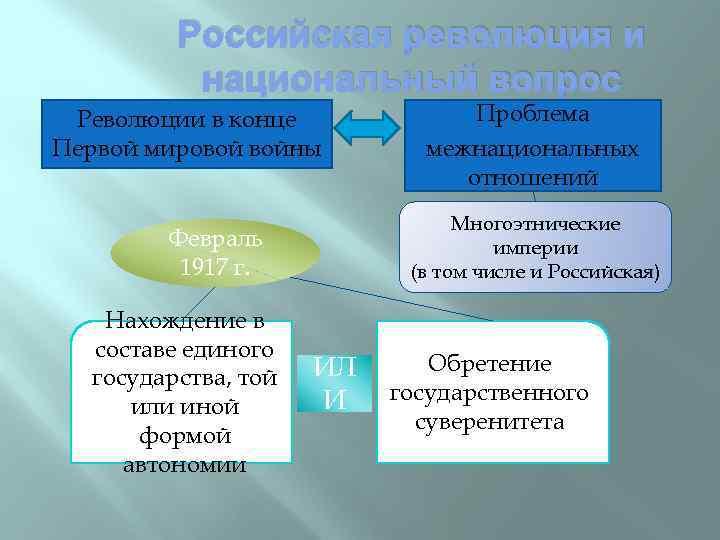 Российская революция и национальный вопрос Революции в конце Первой мировой войны Многоэтнические империи (в