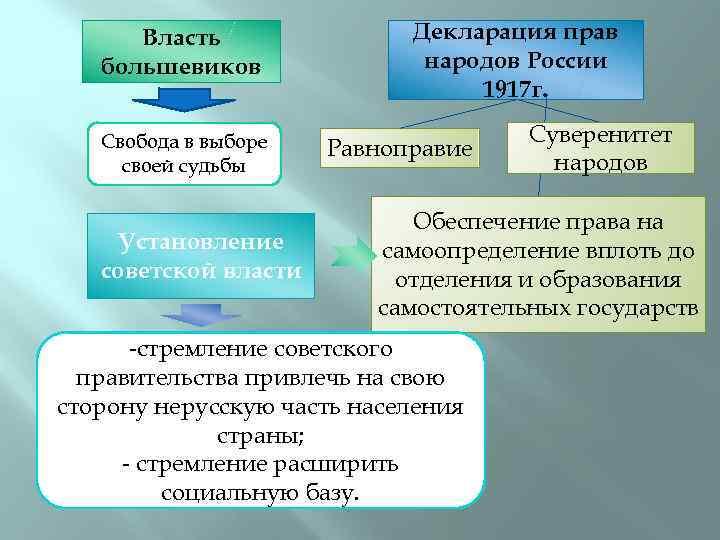 Власть большевиков Свобода в выборе своей судьбы Установление советской власти Декларация прав народов России