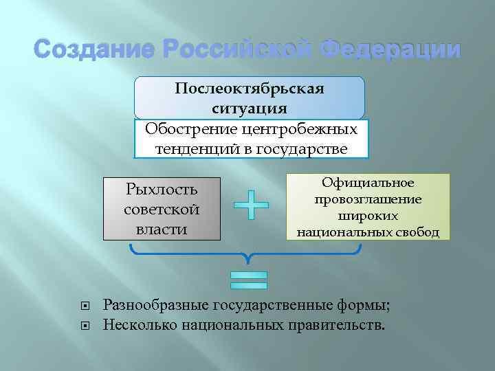 Создание Российской Федерации Послеоктябрьская ситуация Обострение центробежных тенденций в государстве Рыхлость советской власти Официальное