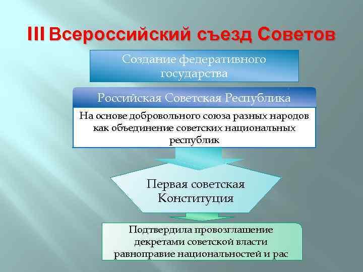 III Всероссийский съезд Советов Создание федеративного государства Российская Советская Республика На основе добровольного союза
