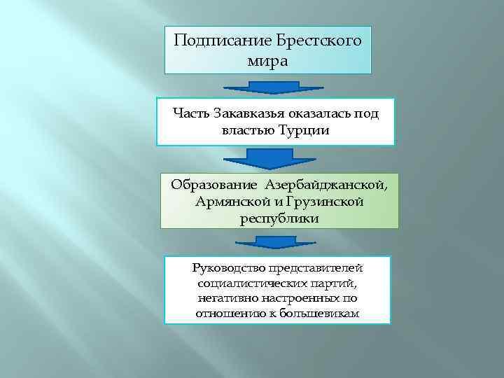Подписание Брестского мира Часть Закавказья оказалась под властью Турции Образование Азербайджанской, Армянской и Грузинской