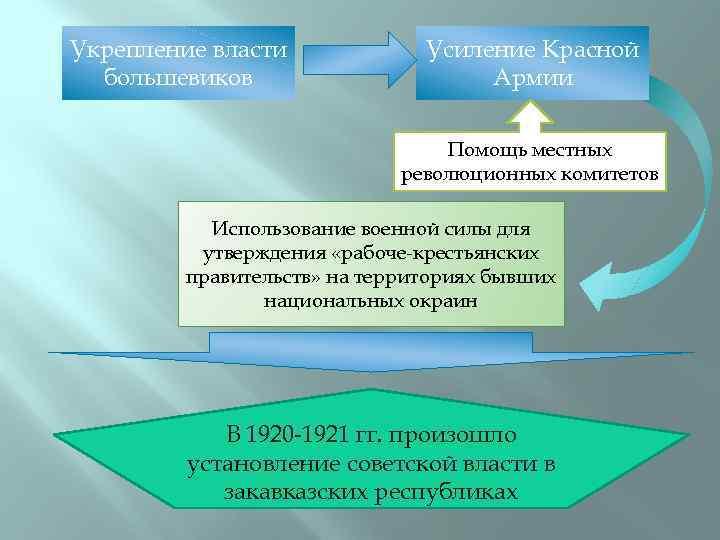 Укрепление власти большевиков Усиление Красной Армии Помощь местных революционных комитетов Использование военной силы для