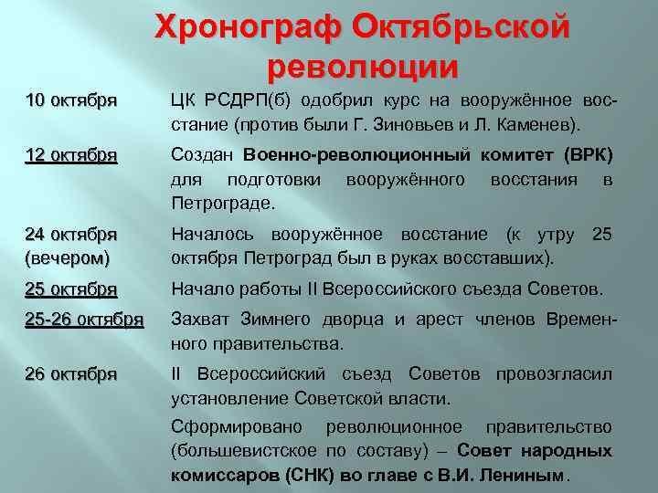 Хронограф Октябрьской революции 10 октября ЦК РСДРП(б) одобрил курс на вооружённое восстание (против были