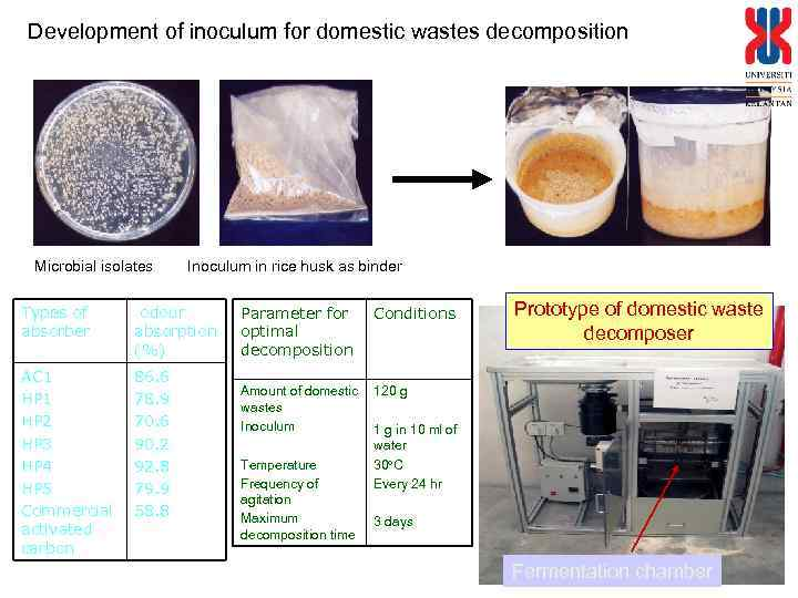 Development of inoculum for domestic wastes decomposition Microbial isolates Inoculum in rice husk as