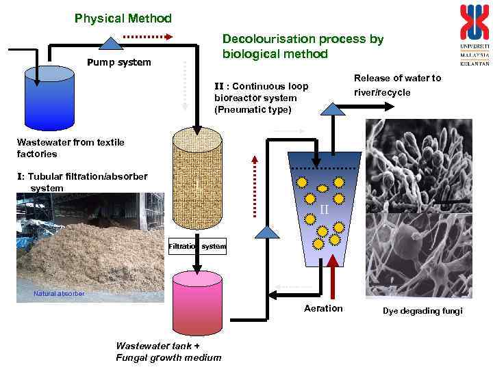 Physical Method Decolourisation process by biological method Pump system Release of water to river/recycle