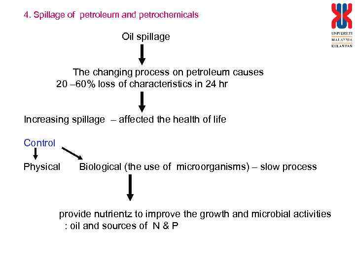4. Spillage of petroleum and petrochemicals Oil spillage The changing process on petroleum causes