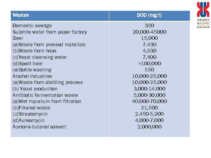 Wastes Domestic sewage Sulphite water from paper factory Beer (a)Waste from pressed materials (b)Waste
