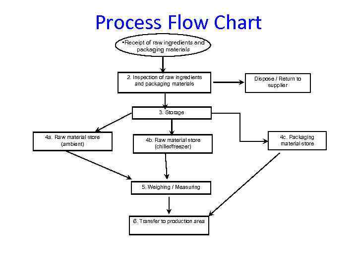 process flow chart • receipt of raw ingredients and packaging materials 2   inspection of
