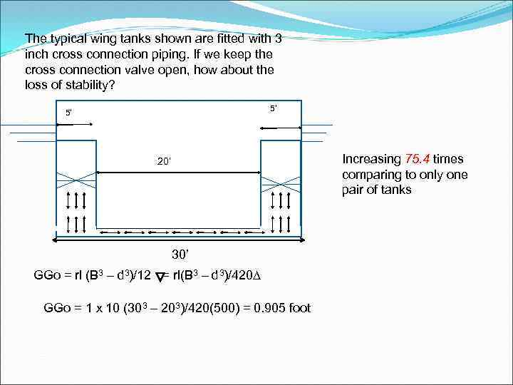 The typical wing tanks shown are fitted with 3 inch cross connection piping. If