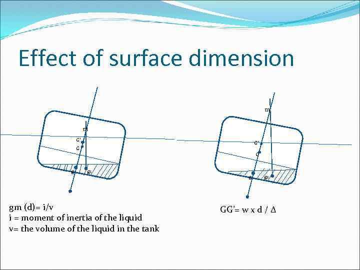 Effect of surface dimension m m G' G' G g 1 gm (d)= i/v
