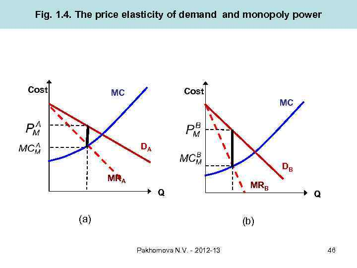 price elasticity of demand and monopolistic competition The firm-level price elasticity of demand shapes the opportunities for making profit in an industry because firm-level elasticities are often higher than industry-level elasticities because consumers can purchase from other firms when only one firm raises its price.