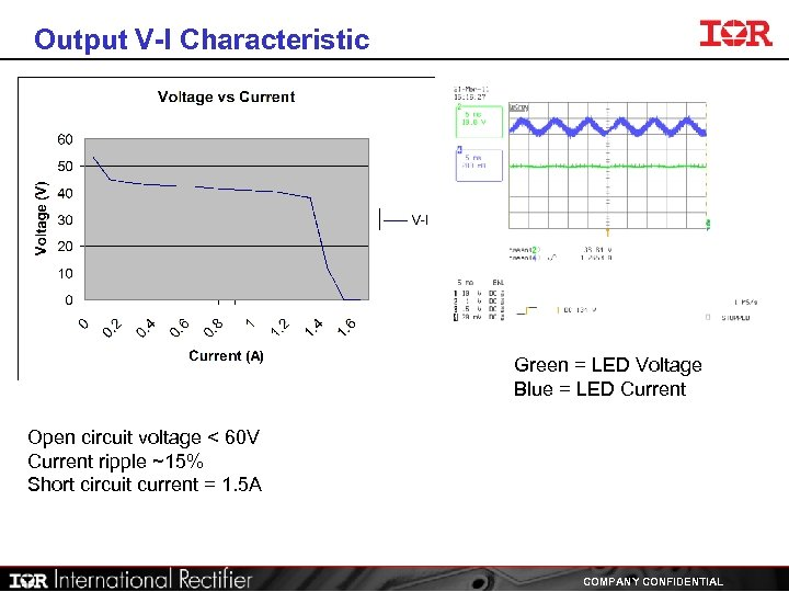 Output V-I Characteristic Green = LED Voltage Blue = LED Current Open circuit voltage