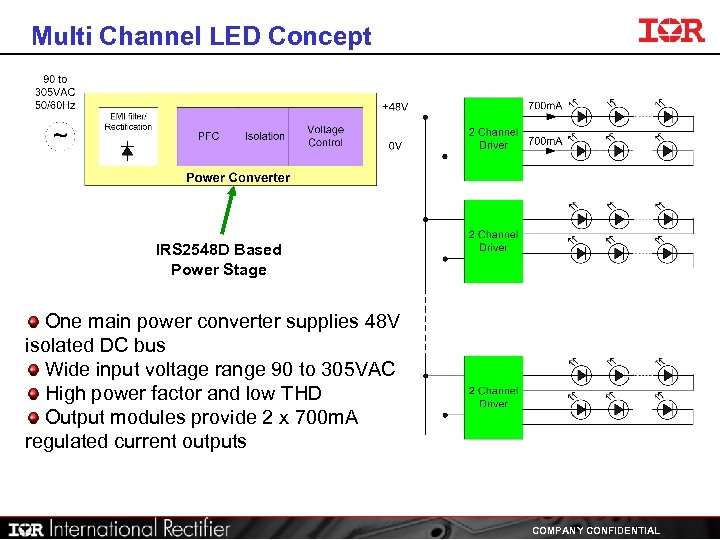 Multi Channel LED Concept IRS 2548 D Based Power Stage One main power converter