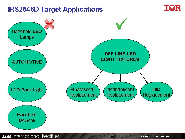 IRS 2548 D Target Applications Handheld LED Lamps OFF LINE LED LIGHT FIXTURES AUTOMOTIVE