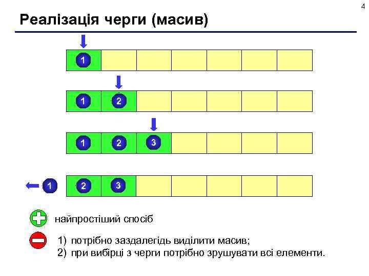 4 Реалізація черги (масив) 1 1 2 2 2 3 3 найпростіший спосіб 1)