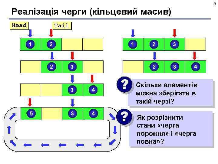 5 Реалізація черги (кільцевий масив) Head Tail 1 2 2 3 3 5 4