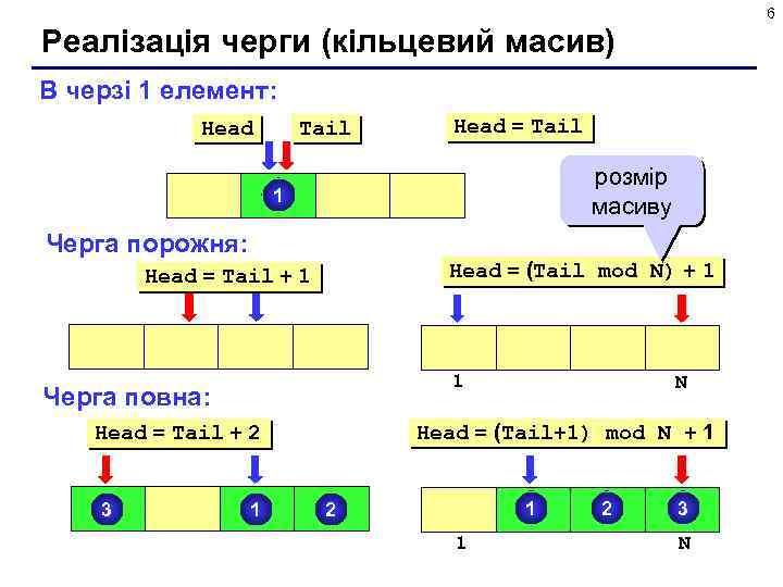 6 Реалізація черги (кільцевий масив) В черзі 1 елемент: Head Tail Head = Tail