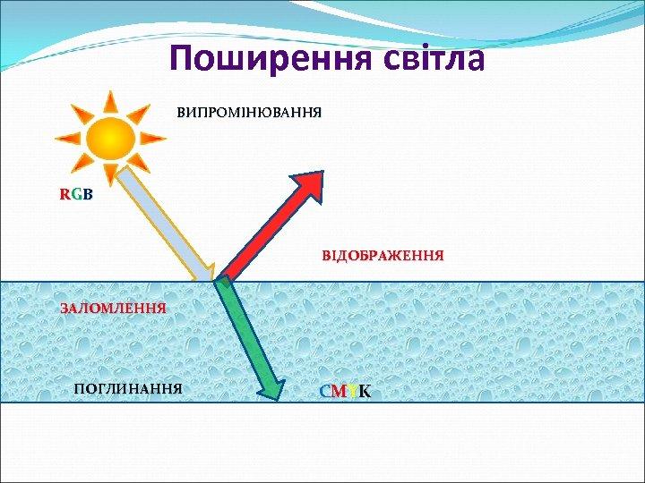 Поширення світла ВИПРОМІНЮВАННЯ RG B ВІДОБРАЖЕННЯ ЗАЛОМЛЕННЯ ПОГЛИНАННЯ C MY K