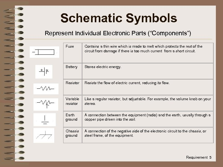 """Schematic Symbols Represent Individual Electronic Parts (""""Components"""") Fuse Contains a thin wire which is"""