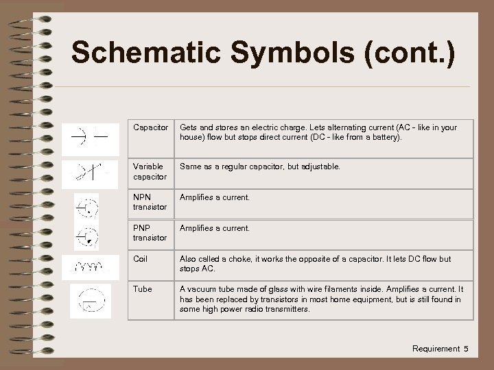 Schematic Symbols (cont. ) Capacitor Gets and stores an electric charge. Lets alternating current