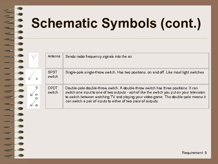 Schematic Symbols (cont. ) Antenna Sends radio frequency signals into the air. SPST switch