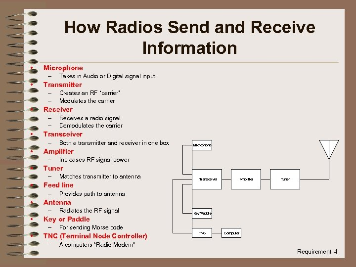 How Radios Send and Receive Information • Microphone – • Transmitter – – •