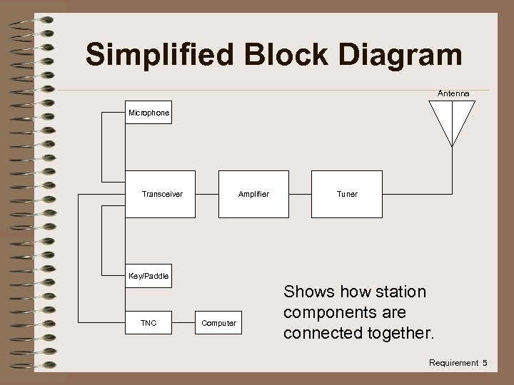 Simplified Block Diagram Antenna Microphone Transceiver Amplifier Tuner Key/Paddle TNC Computer Shows how station